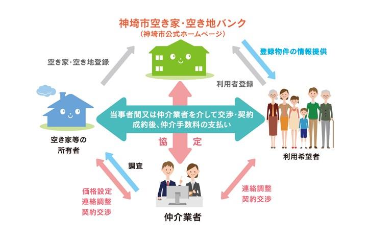 空き家・空き地バンクイメージ図【宅建協会なし】